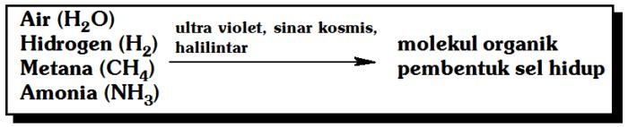 Hipotesis Oparin